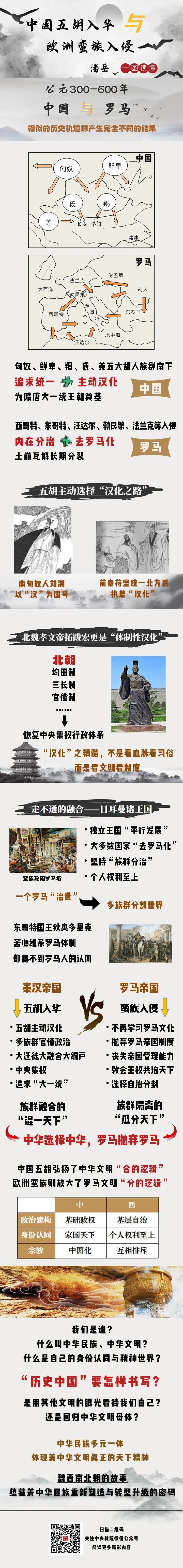 一图读懂|中国五胡入华与欧洲蛮族入侵